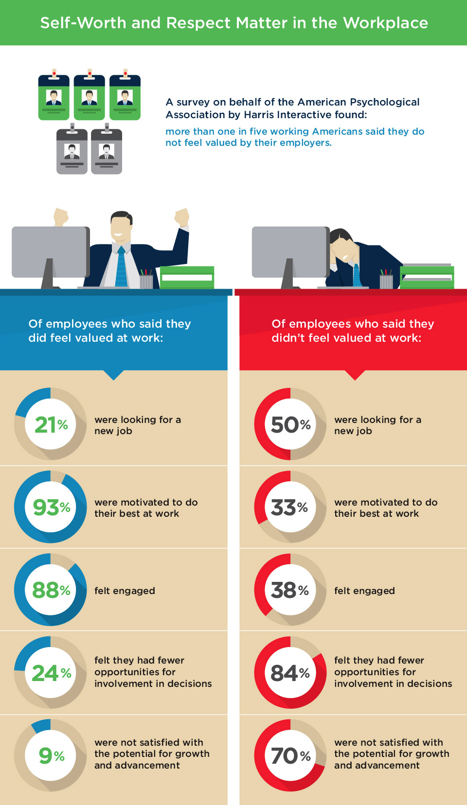 Infographic about employees