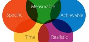 Smart objectives diagram