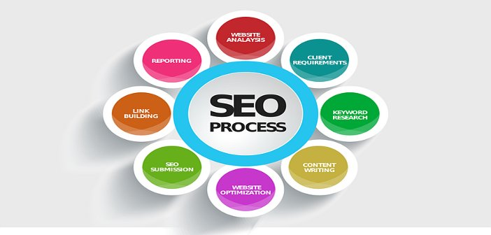 SEO process related tactics